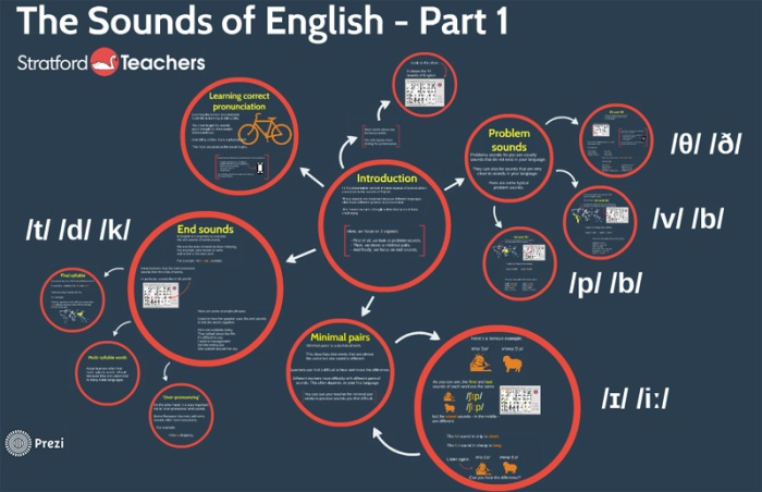 Sounds of the English - click to go to the presentation