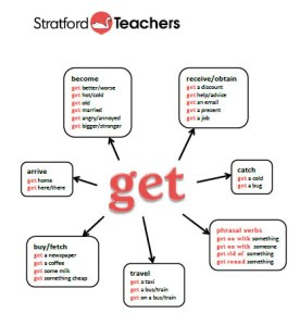 Uses of 'get' diagram