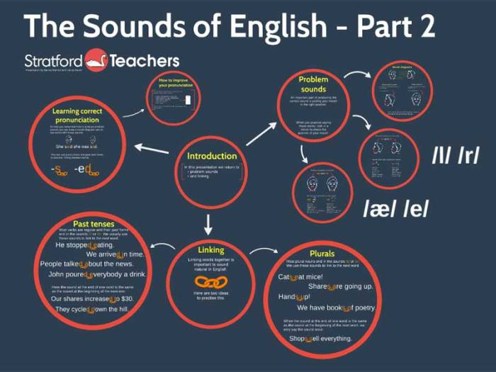 Sounds of English - Part 2