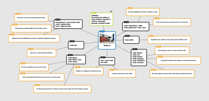 Trade vocabulary mind-map